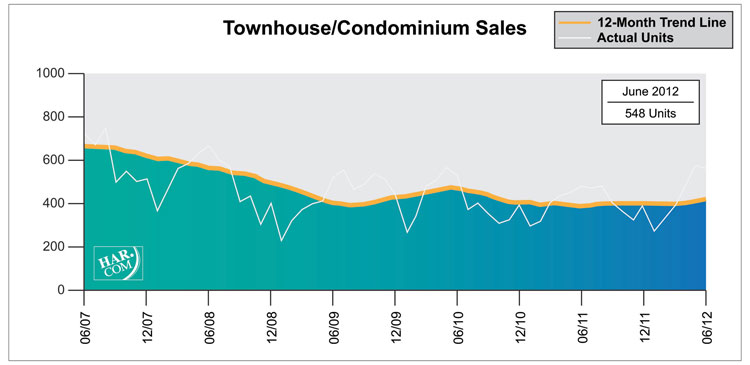 Townhouse/Condominium Sales